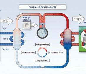 La pompa di calore sfrutta l'energia dell'ambiente esterno per il riscaldamento, il raffrescamento e la produzione di acqua calda